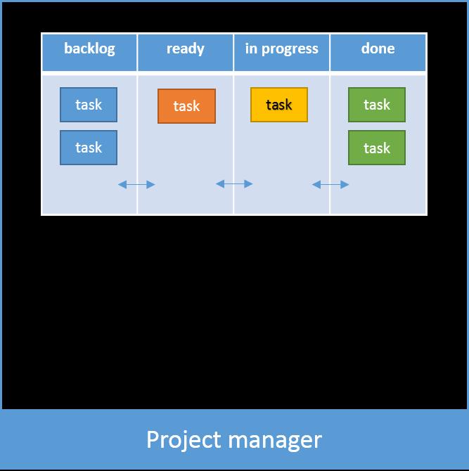 The project manager platform – CeSGO